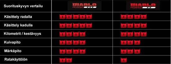Pirelli Diablo Rosso 3 moottoripyörän rengas