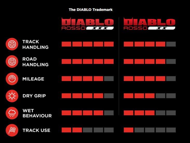 PIrelli Diablo Rosso 3 mprengas - tekniset tiedot